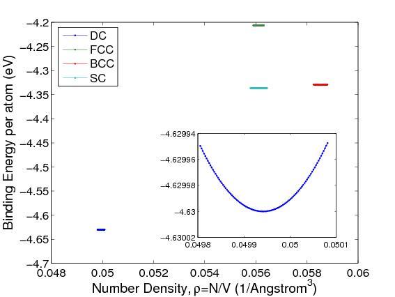 M03 Equilibrium Lattice Constant and Bulk Modulus - Micro